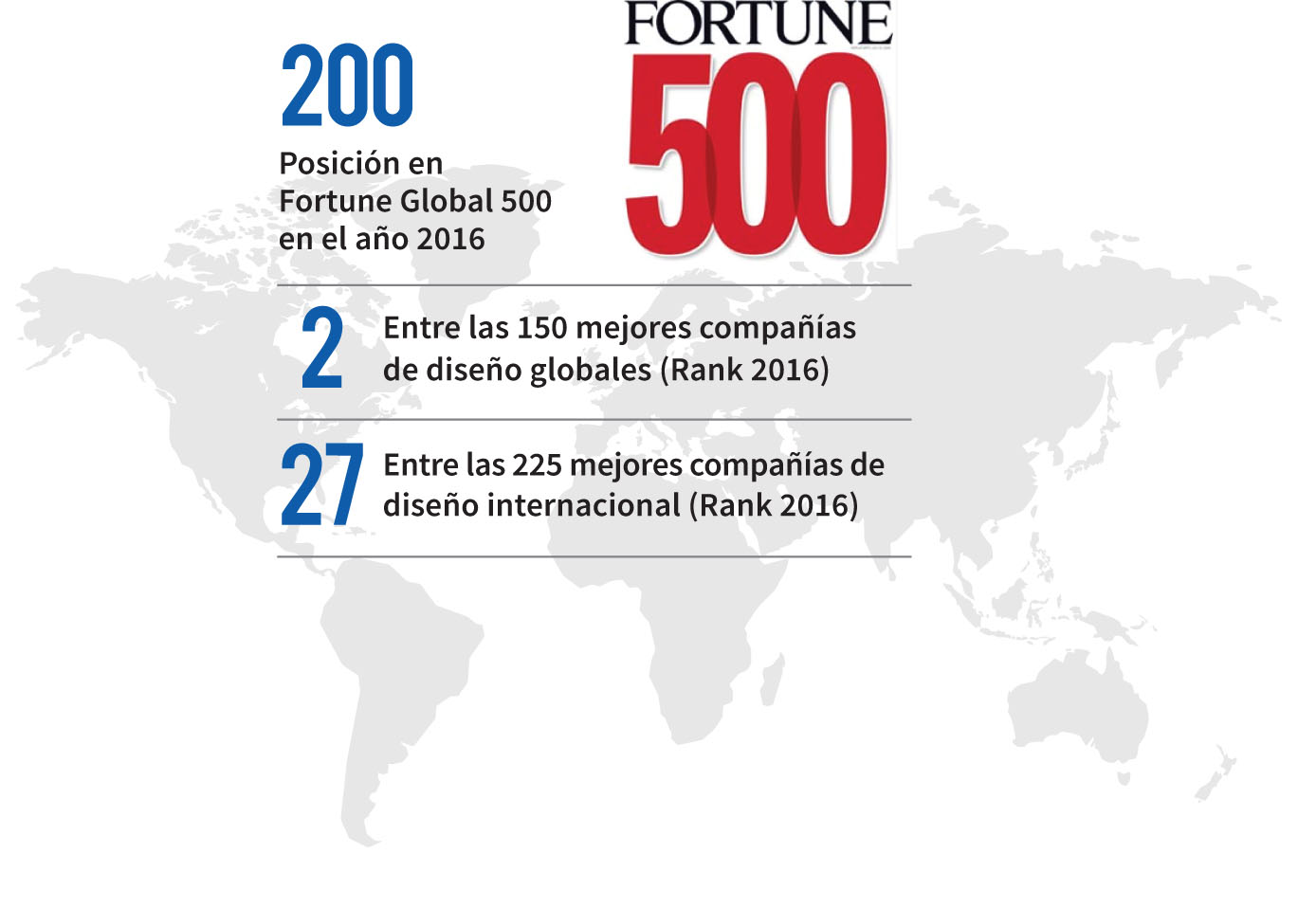 Powerchina Fortune 500